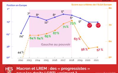 IDAHOT 2021, après 4 ans de manipulations et renoncements : ultime édition pour tenter de faire avancer Macron et sa majorité pour les droits LGBTI+